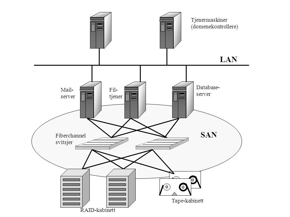SAN Tjenermaskiner (domenekontrollere) Mail- server Fil- tjener Database- server RAID-kabinett Tape-kabinett Fiberchannel svitsjer LAN