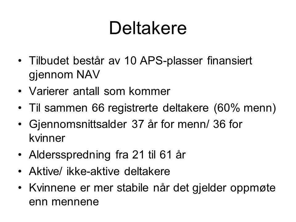 Deltakere Tilbudet består av 10 APS-plasser finansiert gjennom NAV Varierer antall som kommer Til sammen 66 registrerte deltakere (60% menn) Gjennomsn