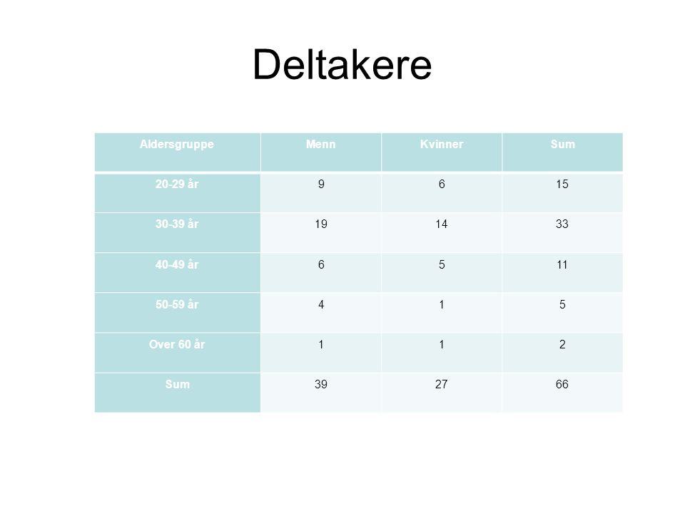 Deltakere AldersgruppeMennKvinnerSum 20-29 år9615 30-39 år191433 40-49 år6511 50-59 år415 Over 60 år112 Sum392766
