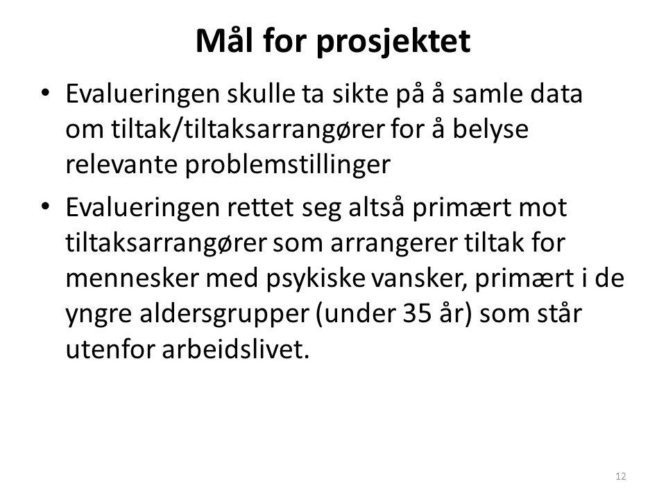 Mål for prosjektet Evalueringen skulle ta sikte på å samle data om tiltak/tiltaksarrangører for å belyse relevante problemstillinger Evalueringen rett