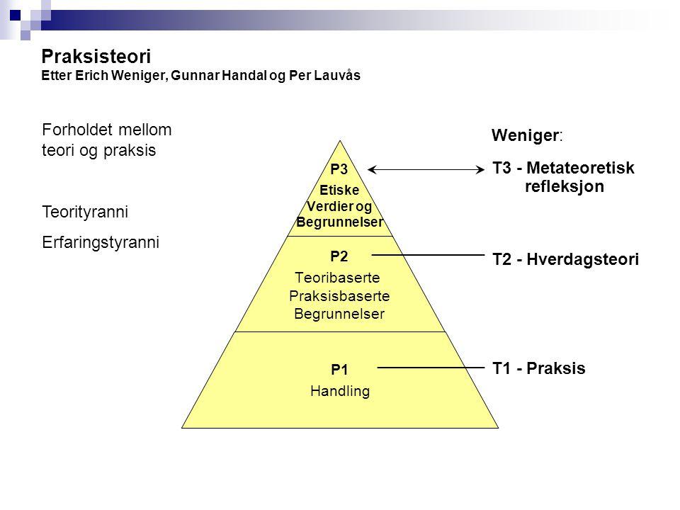 Praksisteori Etter Erich Weniger, Gunnar Handal og Per Lauvås Weniger: T3 - Metateoretisk refleksjon T2 - Hverdagsteori T1 - Praksis Forholdet mellom