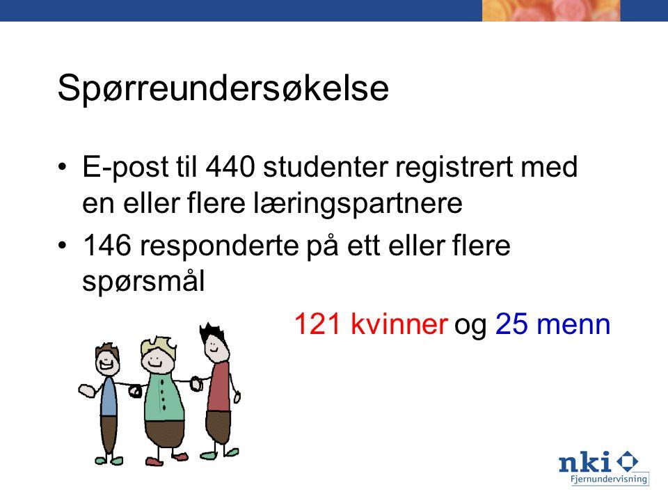 Spørreundersøkelse E-post til 440 studenter registrert med en eller flere læringspartnere 146 responderte på ett eller flere spørsmål 121 kvinner og 2