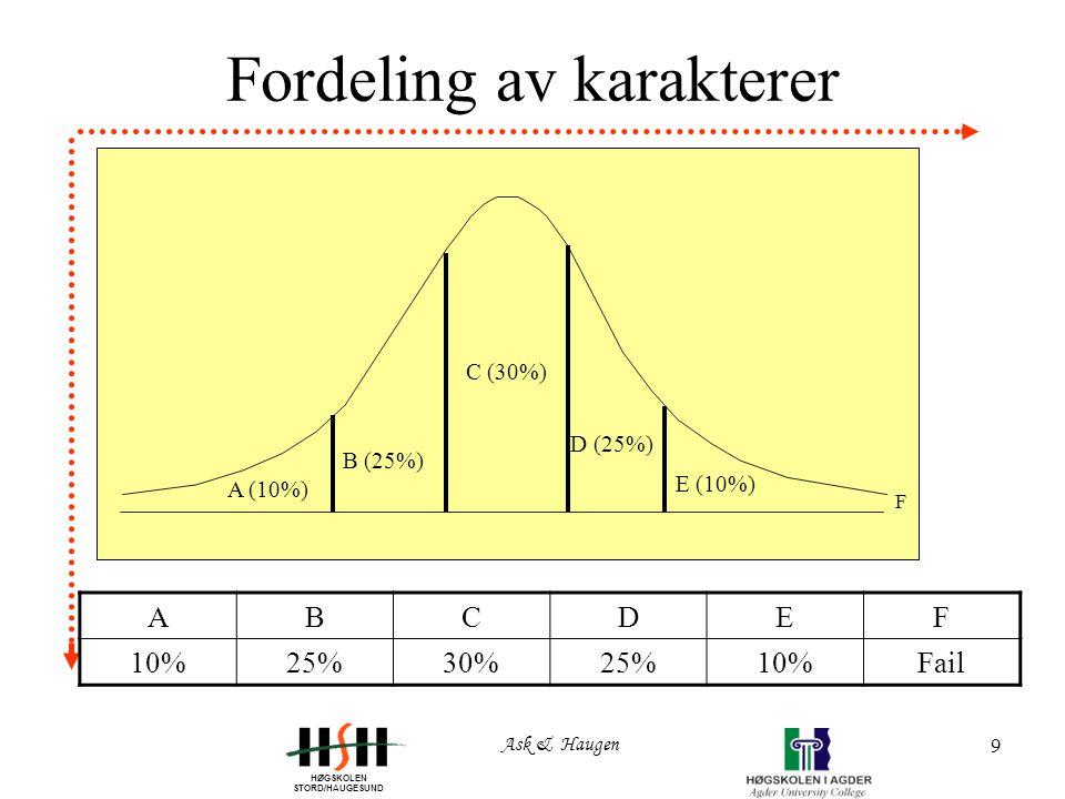 HØGSKOLEN STORD/HAUGESUND Ask & Haugen 9 Fordeling av karakterer A (10%) D (25%) B (25%) C (30%) E (10%) F ABCDEF 10%25%30%25%10%Fail