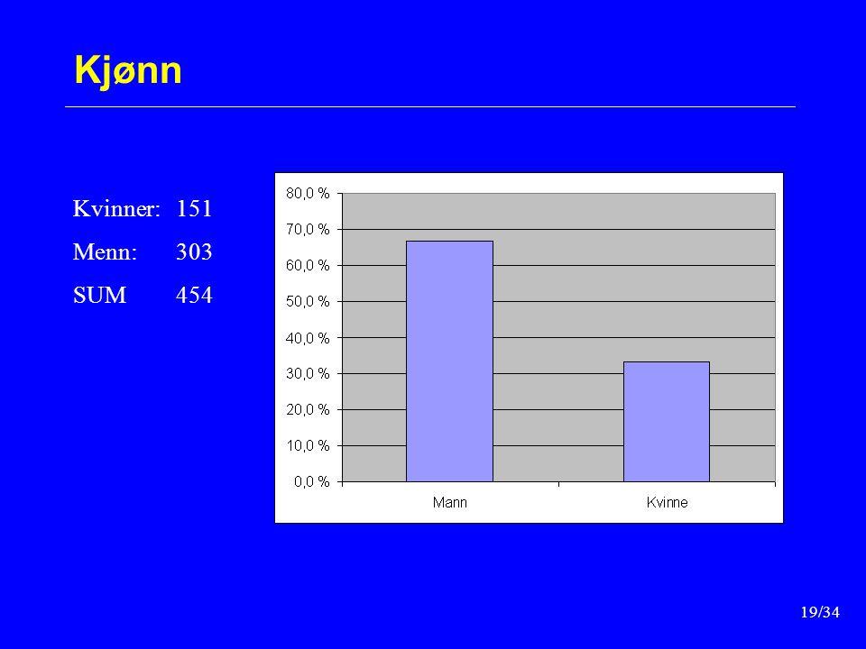 19/34 Kjønn Kvinner:151 Menn:303 SUM454