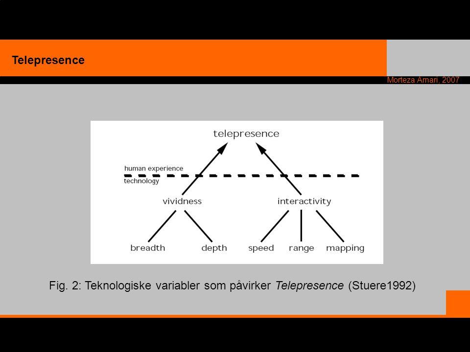 Morteza Amari, 2007 Telepresence Fig. 2: Teknologiske variabler som påvirker Telepresence (Stuere1992)