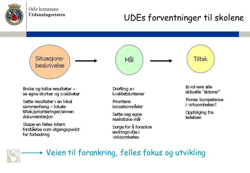 Oslo kommune Utdanningsetaten Skolens navn settes inn her Veien til forankring, felles fokus og utvikling UDEs forventninger til skolene