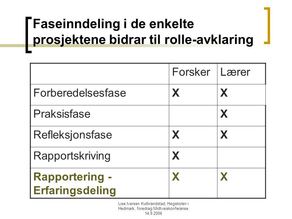 Lise Iversen Kulbrandstad, Høgskolen i Hedmark, foredrag Midtveiskonferanse 14.9.2006 Faseinndeling i de enkelte prosjektene bidrar til rolle-avklarin