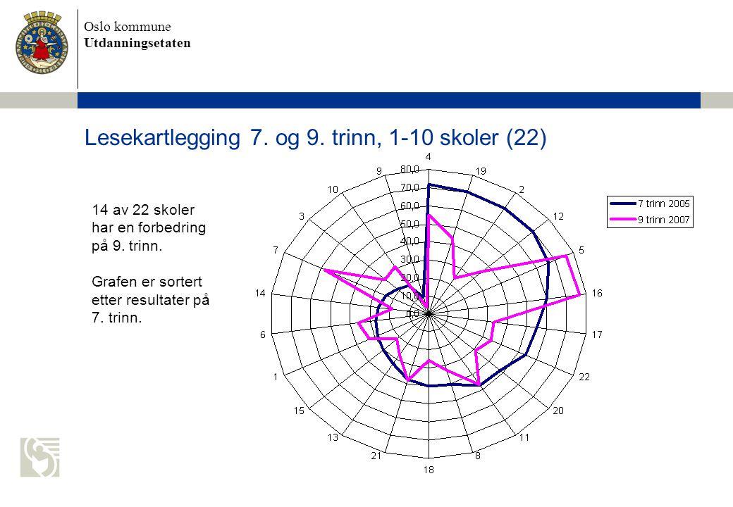 Oslo kommune Utdanningsetaten Lesekartlegging 7. og 9.