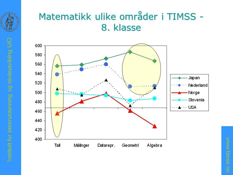 www.timss.no Institutt for lærerutdanning og skoleutvikling UiO Matematikk ulike områder i TIMSS - 4.