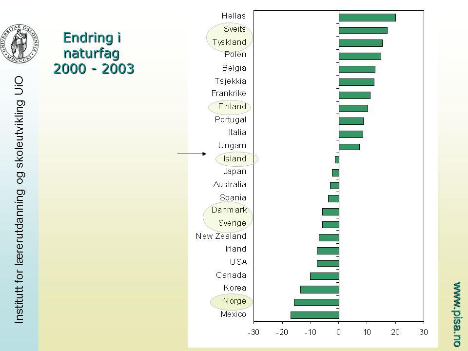 www.pisa.no Institutt for lærerutdanning og skoleutvikling UiO Endring i naturfag 2000 - 2003