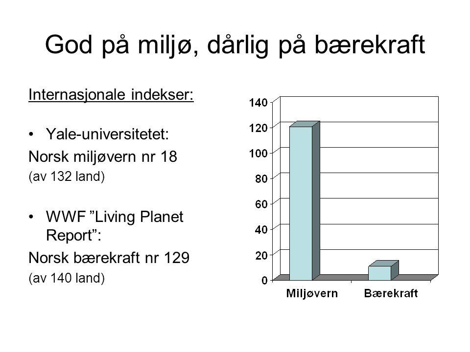 God på miljø, dårlig på bærekraft Internasjonale indekser: Yale-universitetet: Norsk miljøvern nr 18 (av 132 land) WWF Living Planet Report : Norsk bærekraft nr 129 (av 140 land)