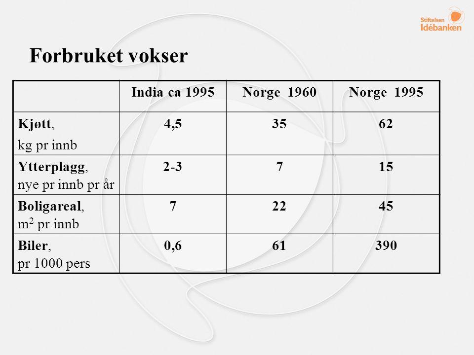 Forbruket vokser India ca 1995Norge 1960Norge 1995 Kjøtt, kg pr innb 4,53562 Ytterplagg, nye pr innb pr år 2-3715 Boligareal, m 2 pr innb 72245 Biler, pr 1000 pers 0,661390