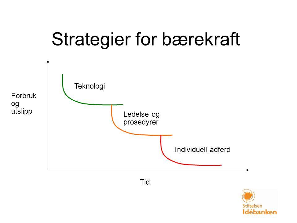 Strategier for bærekraft Forbruk og utslipp Tid Teknologi Ledelse og prosedyrer Individuell adferd