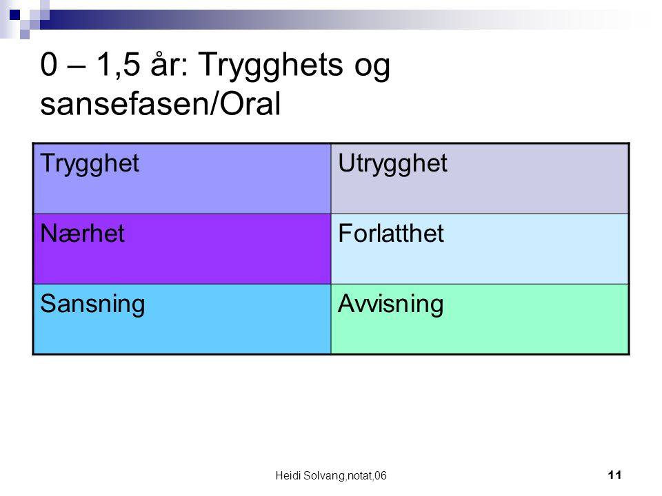 Heidi Solvang,notat,0611 0 – 1,5 år: Trygghets og sansefasen/Oral TrygghetUtrygghet NærhetForlatthet SansningAvvisning