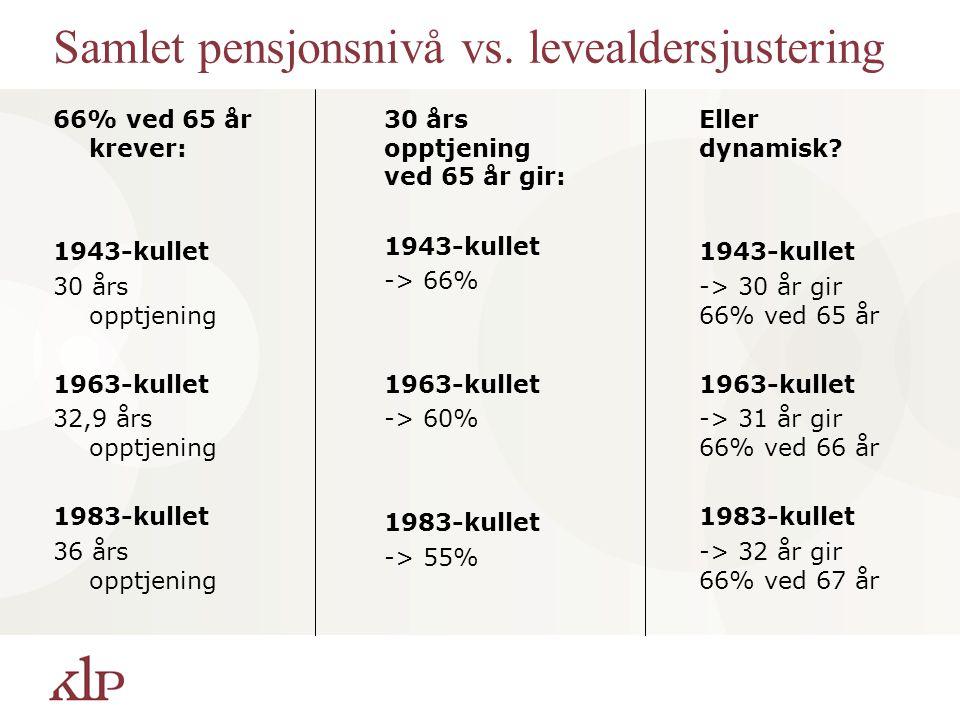 Samlet pensjonsnivå vs. levealdersjustering 66% ved 65 år krever: 1943-kullet 30 års opptjening 1963-kullet 32,9 års opptjening 1983-kullet 36 års opp