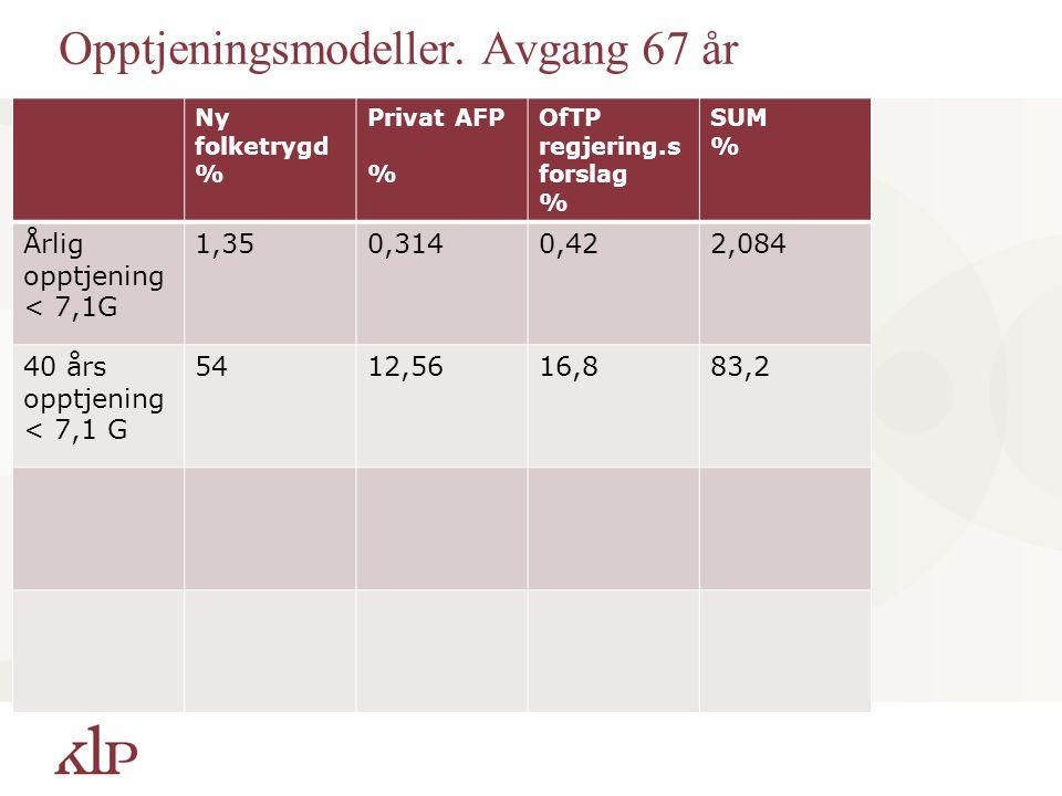 Opptjeningsmodeller. Avgang 67 år Ny folketrygd % Privat AFP % OfTP regjering.s forslag % SUM % Årlig opptjening < 7,1G 1,350,3140,422,084 40 års oppt