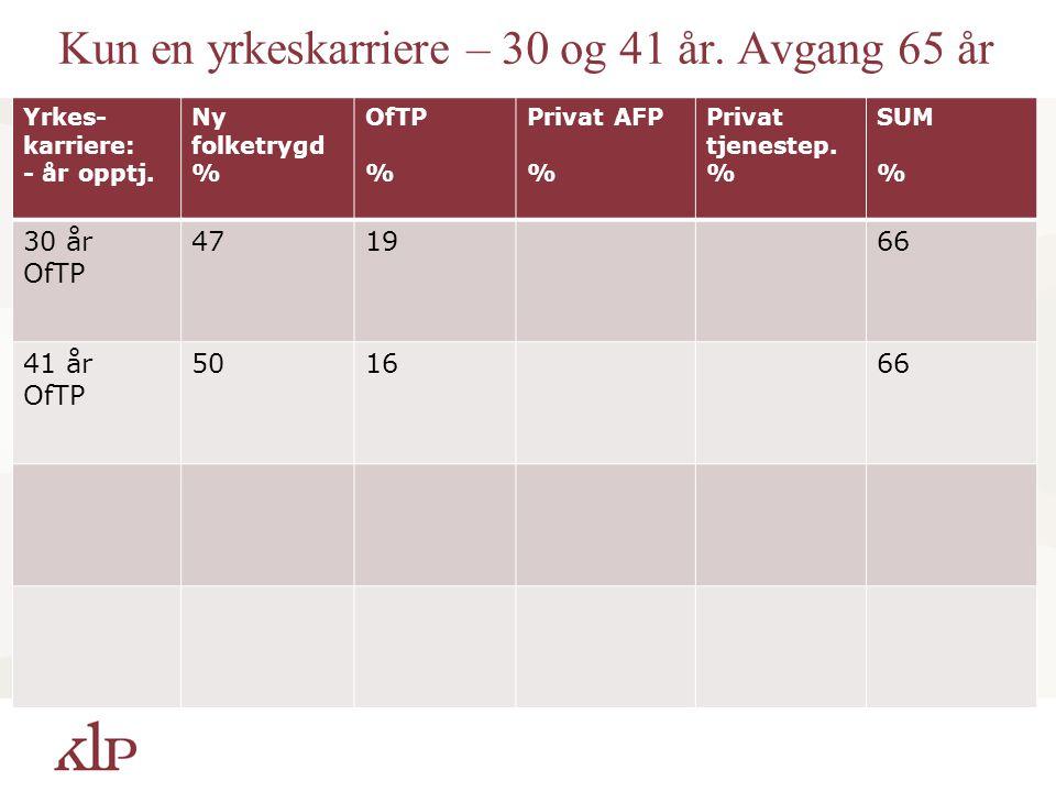 Kun en yrkeskarriere – 30 og 41 år.Avgang 65 år Yrkes- karriere: - år opptj.