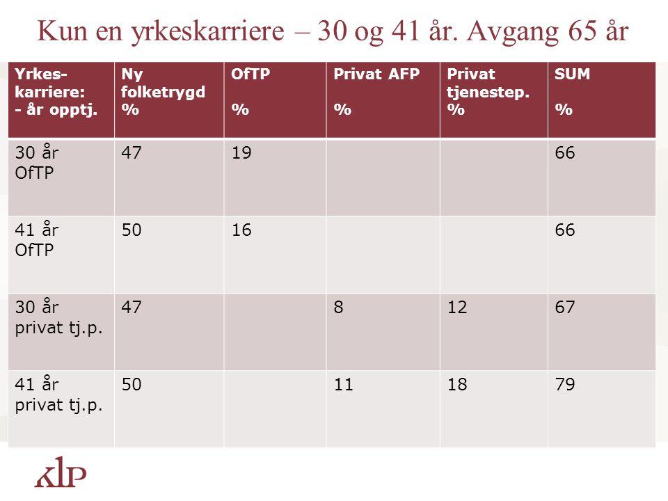 Kun en yrkeskarriere – 30 og 41 år. Avgang 65 år Yrkes- karriere: - år opptj. Ny folketrygd % OfTP % Privat AFP % Privat tjenestep. % SUM % 30 år OfTP
