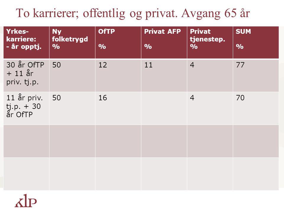 To karrierer; offentlig og privat. Avgang 65 år Yrkes- karriere: - år opptj. Ny folketrygd % OfTP % Privat AFP % Privat tjenestep. % SUM % 30 år OfTP