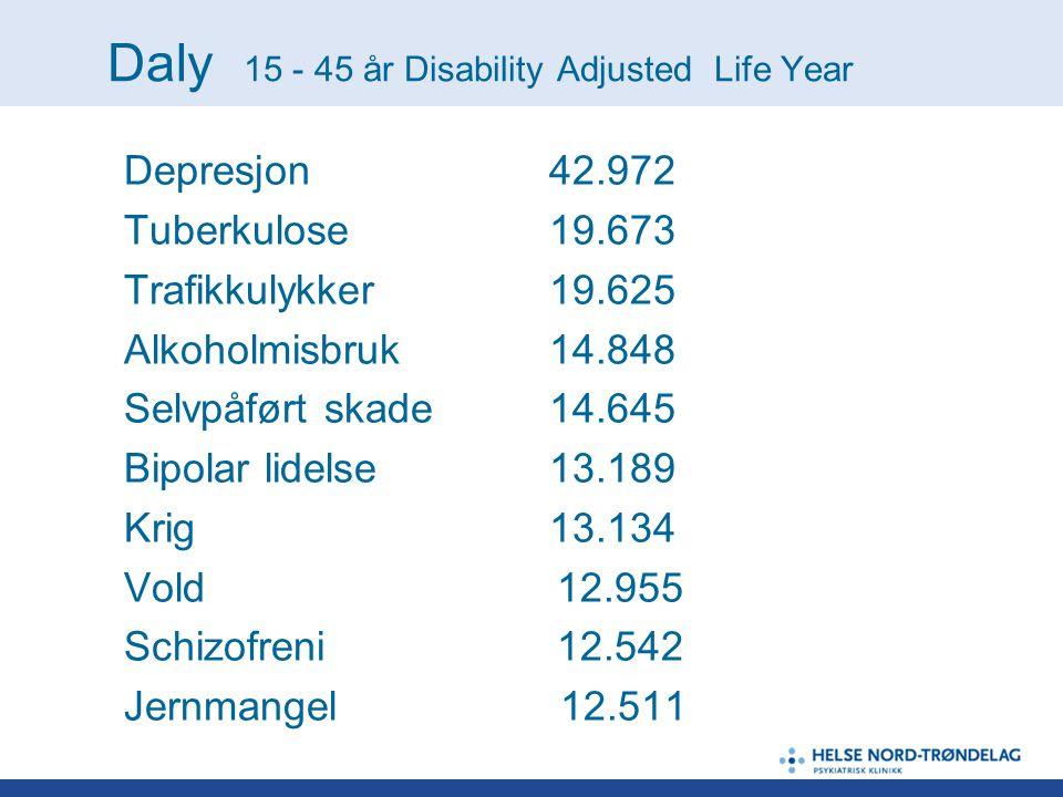 Daly 15 - 45 år Disability Adjusted Life Year Depresjon 42.972 Tuberkulose19.673 Trafikkulykker19.625 Alkoholmisbruk14.848 Selvpåført skade14.645 Bipo
