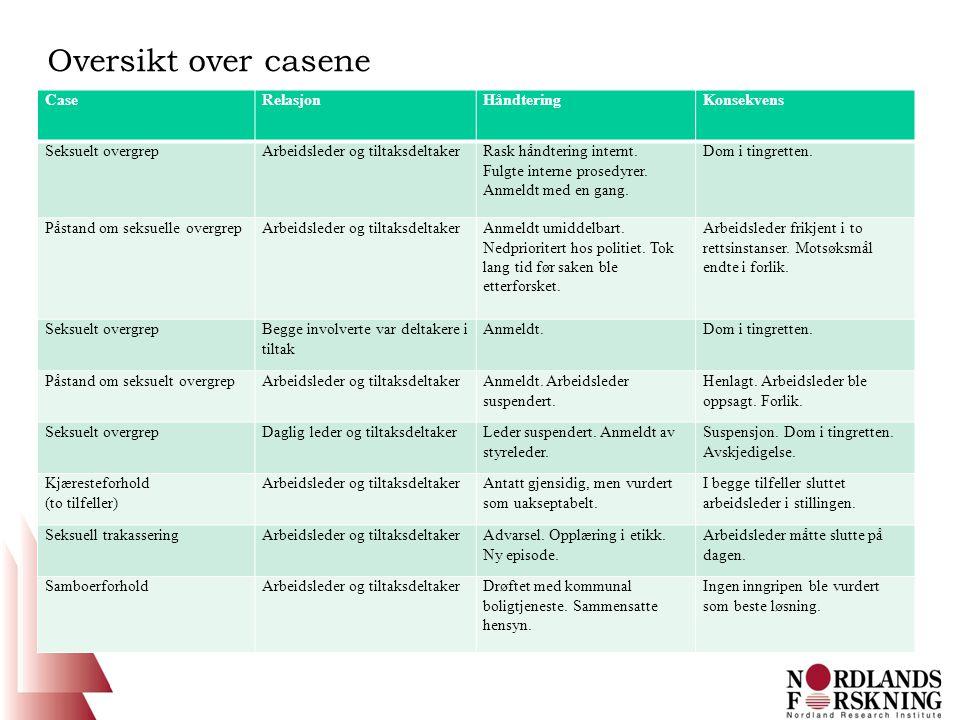 Oversikt over casene CaseRelasjonHåndteringKonsekvens Seksuelt overgrepArbeidsleder og tiltaksdeltakerRask håndtering internt.