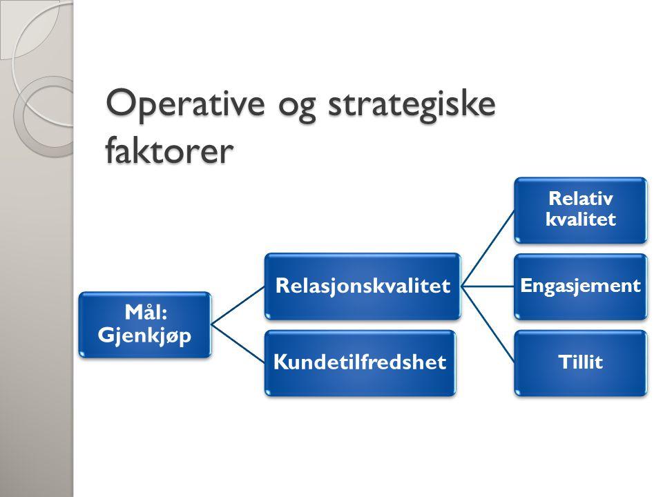 Operative og strategiske faktorer Mål: Gjenkjøp Relasjonskvalitet Relativ kvalitet EngasjementTillit Kundetilfredshet