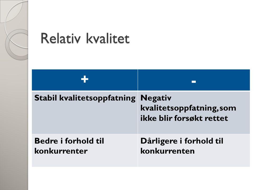 Relativ kvalitet + - Stabil kvalitetsoppfatningNegativ kvalitetsoppfatning, som ikke blir forsøkt rettet Bedre i forhold til konkurrenter Dårligere i
