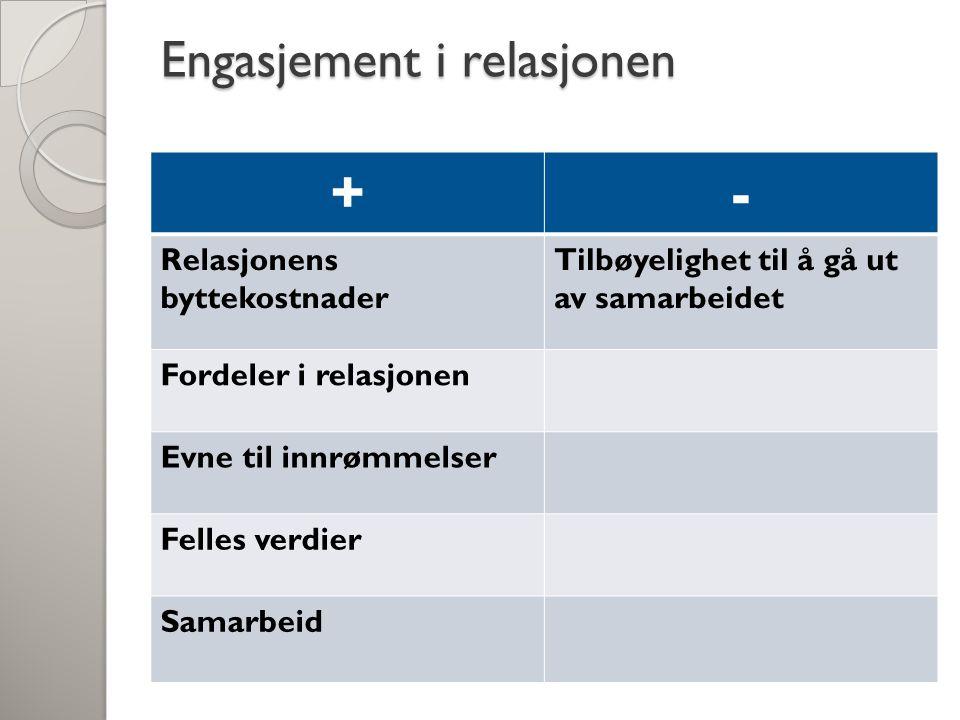 Engasjement i relasjonen +- Relasjonens byttekostnader Tilbøyelighet til å gå ut av samarbeidet Fordeler i relasjonen Evne til innrømmelser Felles verdier Samarbeid
