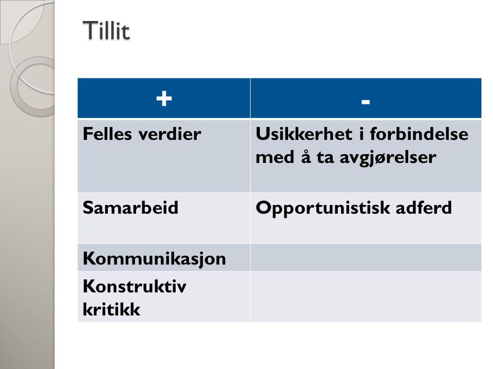 Tillit +- Felles verdierUsikkerhet i forbindelse med å ta avgjørelser SamarbeidOpportunistisk adferd Kommunikasjon Konstruktiv kritikk