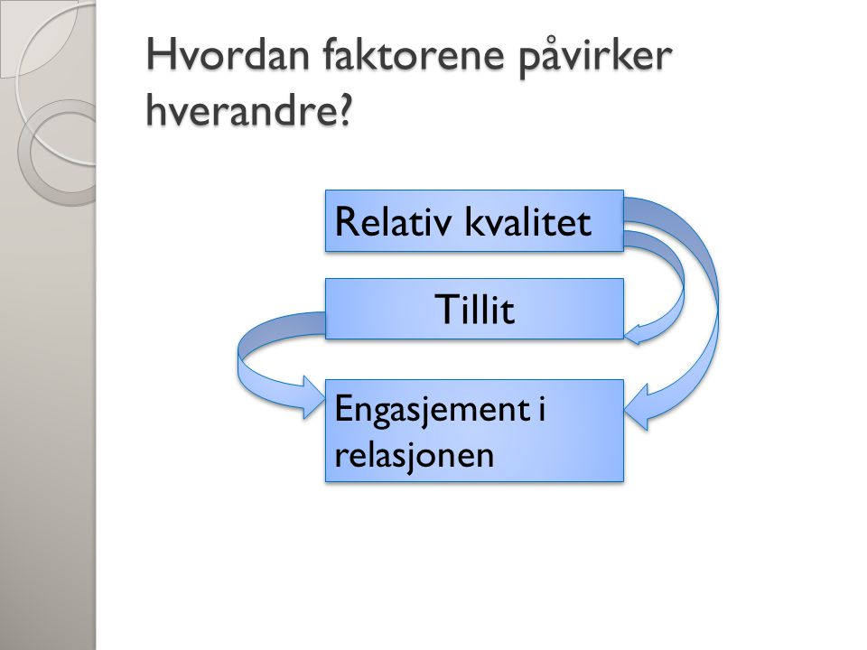 Hvordan faktorene påvirker hverandre Tillit Engasjement i relasjonen Relativ kvalitet
