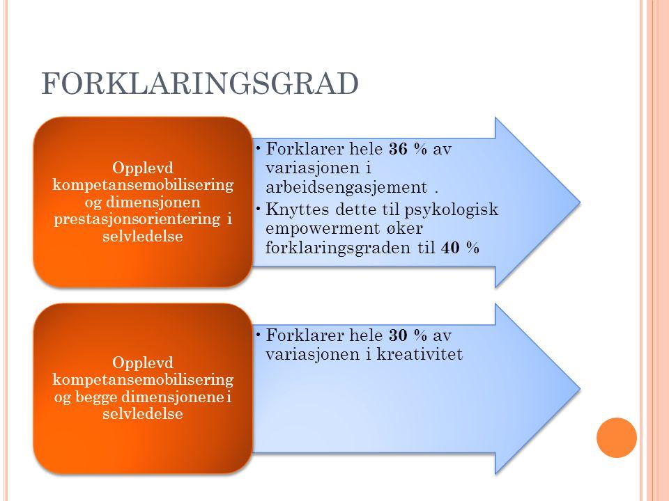 FORKLARINGSGRAD Forklarer hele 36 % av variasjonen i arbeidsengasjement. Knyttes dette til psykologisk empowerment øker forklaringsgraden til 40 % Opp