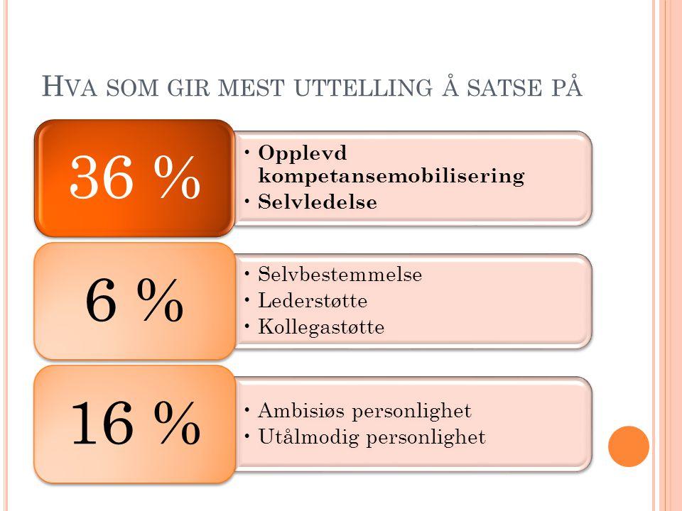 H VA SOM GIR MEST UTTELLING Å SATSE PÅ Opplevd kompetansemobilisering Selvledelse 36 % Selvbestemmelse Lederstøtte Kollegastøtte 6 % Ambisiøs personli