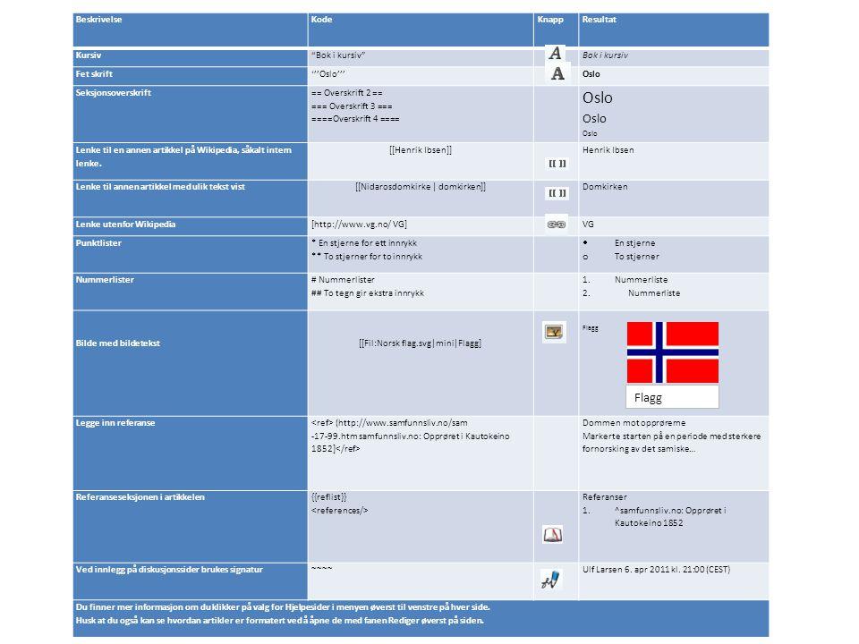 BeskrivelseKodeKnappResultat Kursiv Bok i kursiv Bok i kursiv Fet skrift'''Oslo'''Oslo Seksjonsoverskrift == Overskrift 2 == === Overskrift 3 === ====Overskrift 4 ==== Oslo Lenke til en annen artikkel på Wikipedia, såkalt intern lenke.