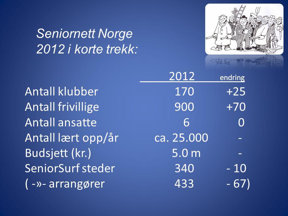 2012 endring Antall klubber 170+25 Antall frivillige 900+70 Antall ansatte 6 0 Antall lært opp/år ca.