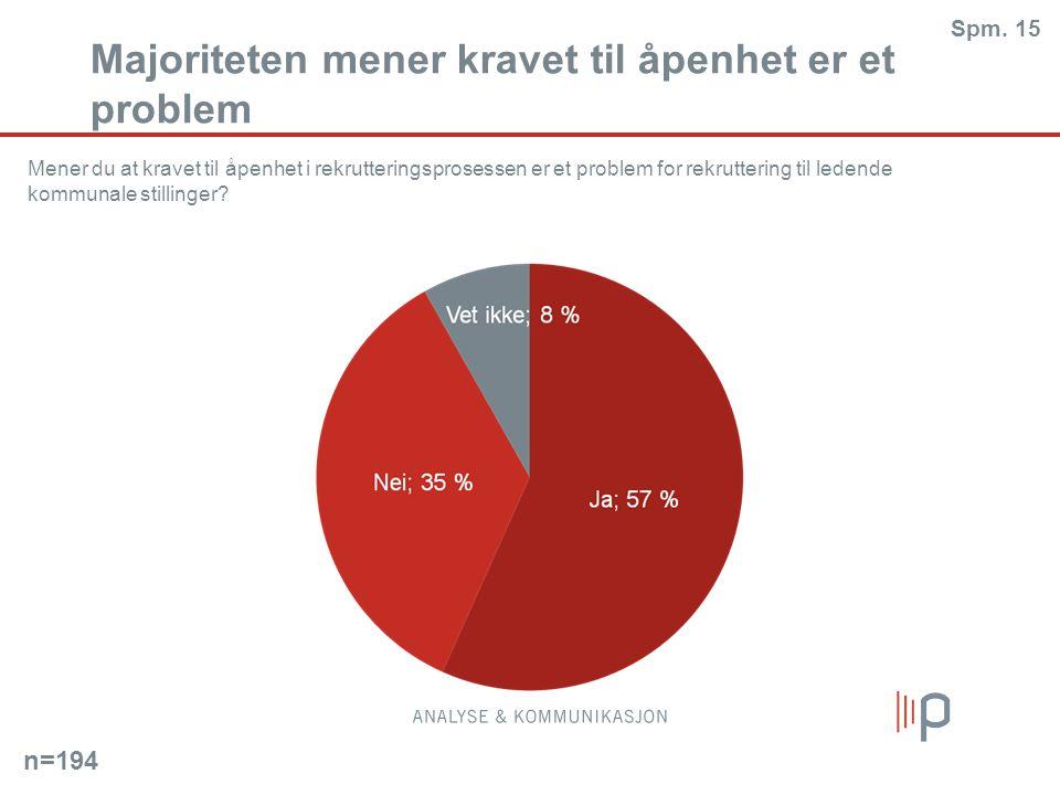 Majoriteten mener kravet til åpenhet er et problem Mener du at kravet til åpenhet i rekrutteringsprosessen er et problem for rekruttering til ledende kommunale stillinger.