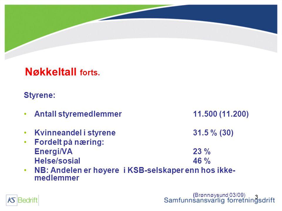 3 Styrene: Antall styremedlemmer 11.500 (11.200) Kvinneandel i styrene 31.5 % (30) Fordelt på næring: Energi/VA23 % Helse/sosial46 % NB: Andelen er høyere i KSB-selskaper enn hos ikke- medlemmer (Brønnøysund 03/09) Nøkkeltall forts.