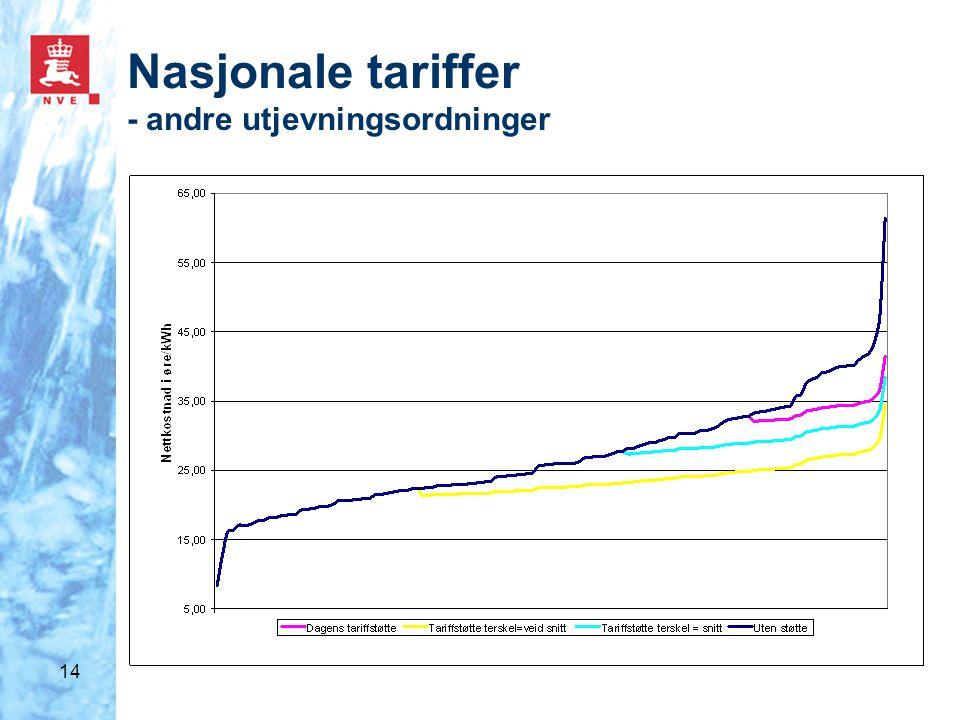 14 Nasjonale tariffer - andre utjevningsordninger