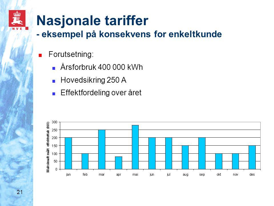 21 Nasjonale tariffer - eksempel på konsekvens for enkeltkunde ■ Forutsetning: ■ Årsforbruk 400 000 kWh ■ Hovedsikring 250 A ■ Effektfordeling over år