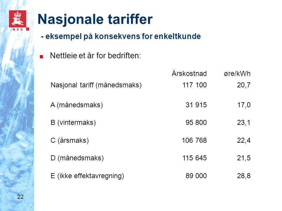 22 Nasjonale tariffer - eksempel på konsekvens for enkeltkunde ■ Nettleie et år for bedriften: Årskostnadøre/kWh Nasjonal tariff (månedsmaks)117 10020,7 A (månedsmaks)31 91517,0 B (vintermaks)95 80023,1 C (årsmaks)106 76822,4 D (månedsmaks)115 64521,5 E (ikke effektavregning)89 00028,8
