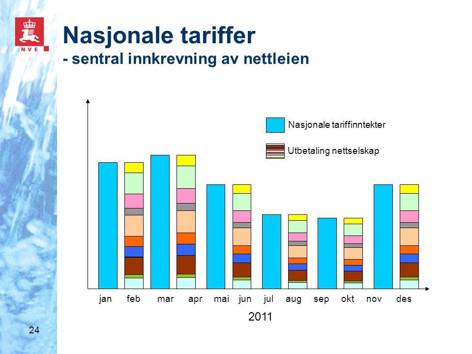 24 Nasjonale tariffer - sentral innkrevning av nettleien jan feb mar apr mai jun jul aug sep okt nov des Nasjonale tariffinntekter Utbetaling nettselskap 2011