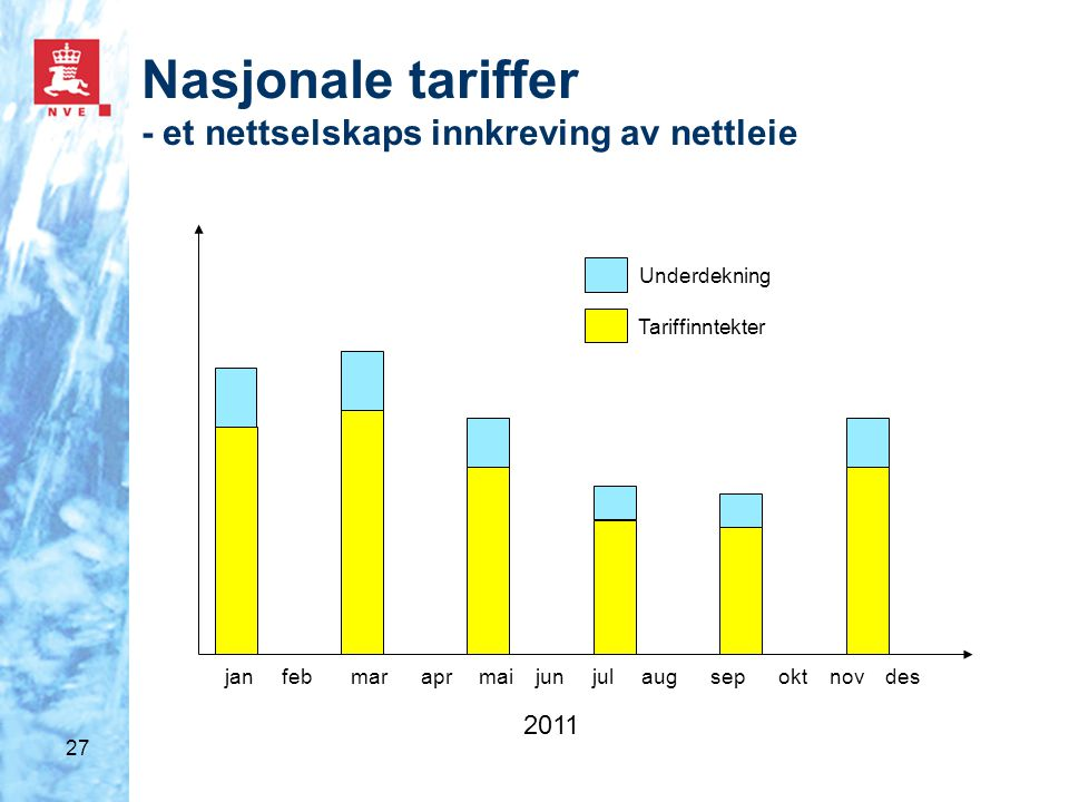 27 Nasjonale tariffer - et nettselskaps innkreving av nettleie jan feb mar apr mai jun jul aug sep okt nov des 2011 Underdekning Tariffinntekter