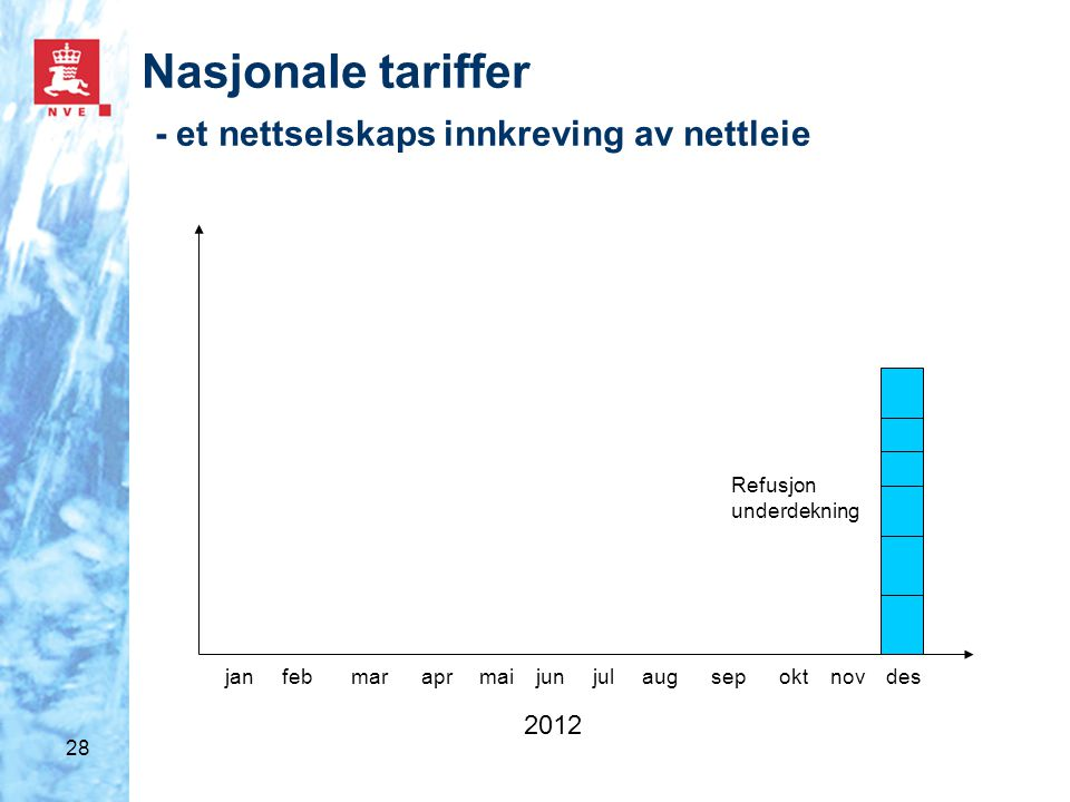 28 jan feb mar apr mai jun jul aug sep okt nov des 2012 Nasjonale tariffer - et nettselskaps innkreving av nettleie Refusjon underdekning