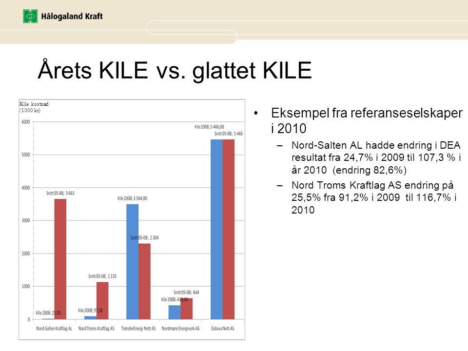 Årets KILE vs. glattet KILE Eksempel fra referanseselskaper i 2010 –Nord-Salten AL hadde endring i DEA resultat fra 24,7% i 2009 til 107,3 % i år 2010