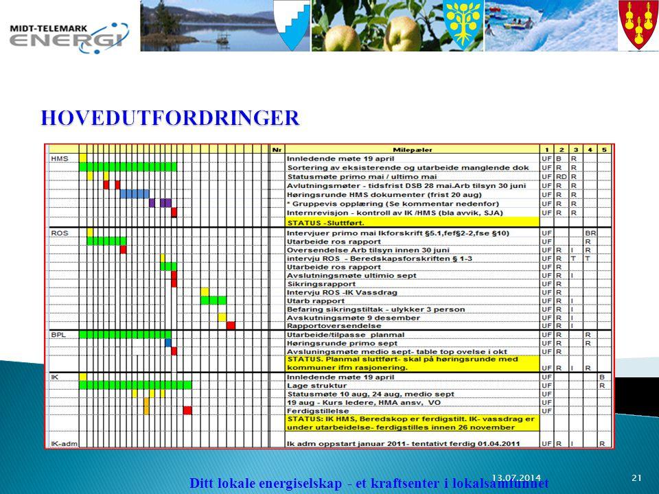 Ditt lokale energiselskap - et kraftsenter i lokalsamfunnet 13.07.201421