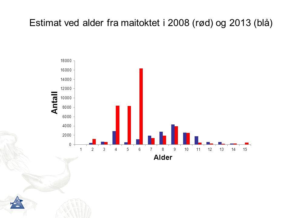 Estimat ved alder fra maitoktet i 2008 (rød) og 2013 (blå)