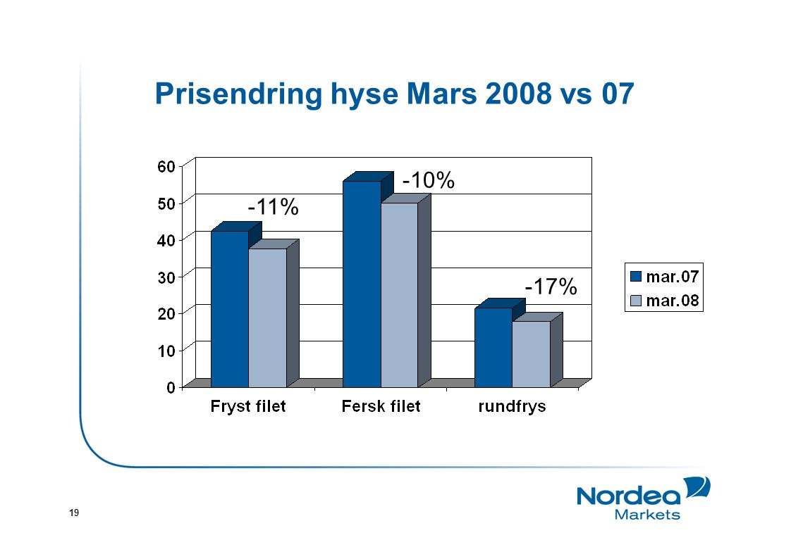 19 Prisendring hyse Mars 2008 vs 07 -11% -10% -17%