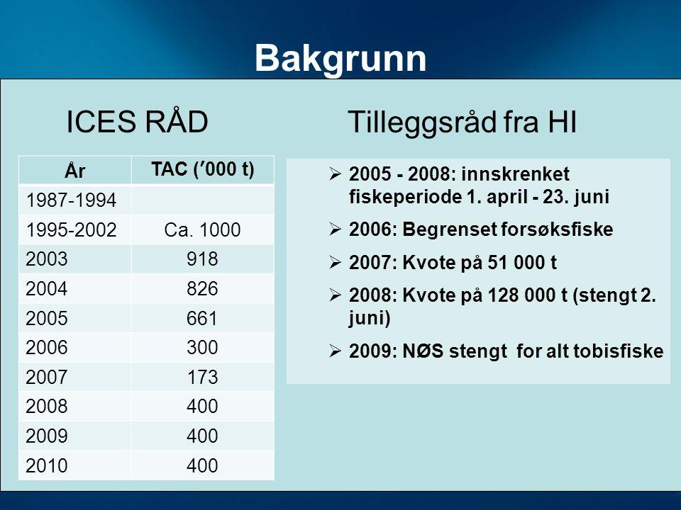 ICES RÅD Tilleggsråd fra HI ÅrTAC ('000 t) 1987-1994 1995-2002Ca.