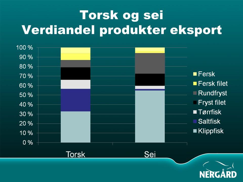 Utviklingen i auksjonspris for fryst torskeråstoff i 2008 Kilde: Norges Råfisklag