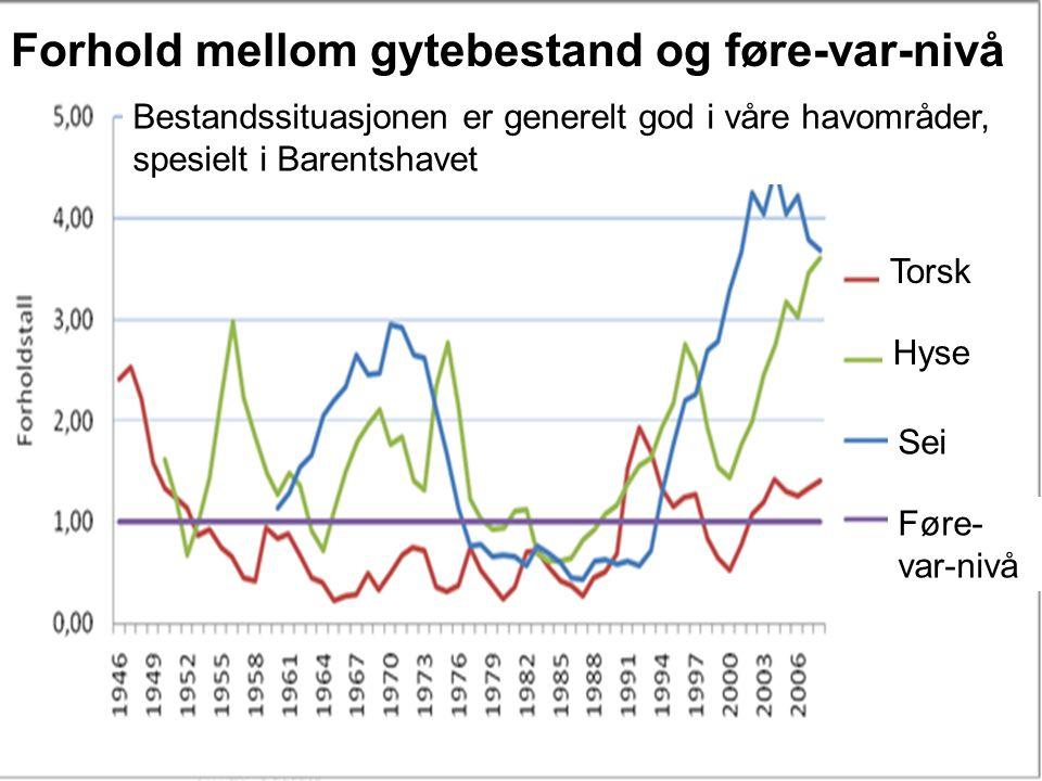 Bestandssituasjonen er generelt god i våre havområder, spesielt i Barentshavet Forhold mellom gytebestand og føre-var-nivå Føre- var-nivå Torsk Hyse S