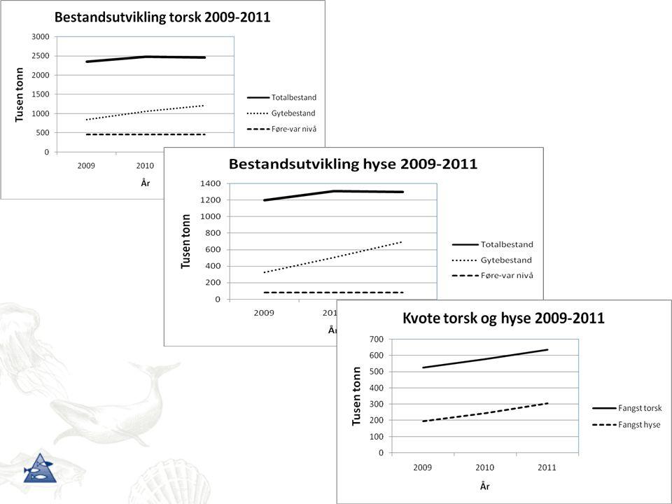Konkurranse og predasjon – noen resultater - Økt mengde pelagisk fisk (makrell, kolmule og sild) i Norskehavet => redusert zooplankton biomasse - nordlig forflytning, lite overlapp => konkurranse -ingen områder uten beiting; alle områder beites i flere ganger -Konkurranse med pelagisk fisk => fordeling bardehval i nordlige Barentshavet FinnhvalKnølhvalVågehval Ny kunnskap om trofiske interaksjoner